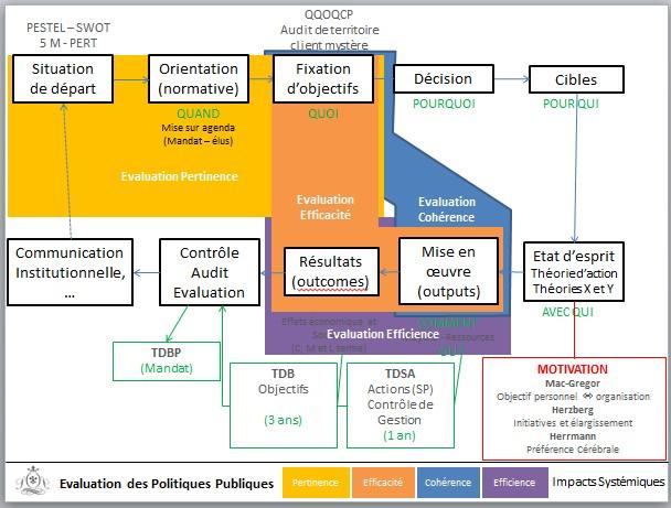 evaluation des politiques publiques qualit 233 territoriale